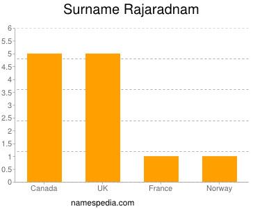 Surname Rajaradnam