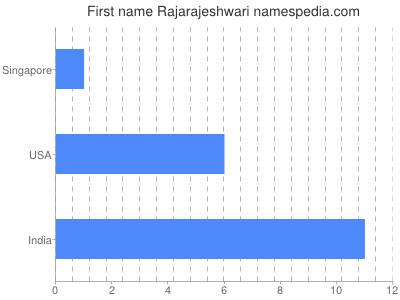 Given name Rajarajeshwari