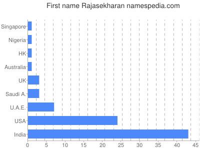Given name Rajasekharan