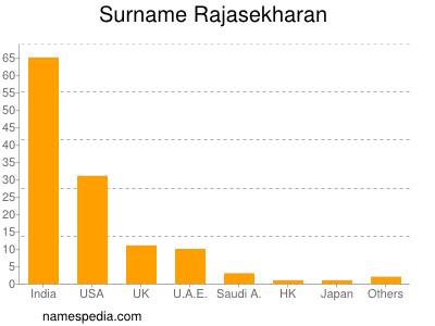 Surname Rajasekharan