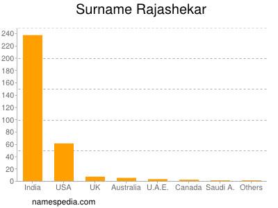Familiennamen Rajashekar
