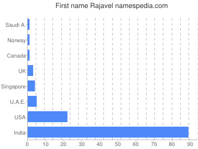 Given name Rajavel