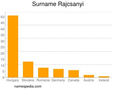 Surname Rajcsanyi
