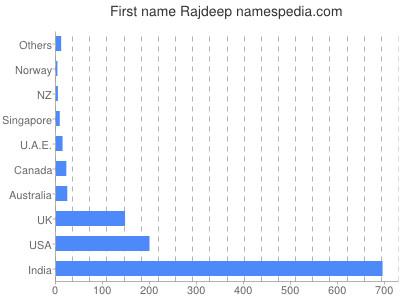 Vornamen Rajdeep