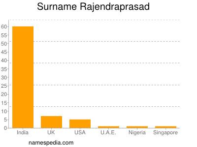 Surname Rajendraprasad