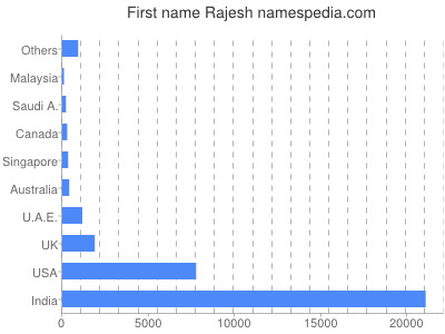 Given name Rajesh