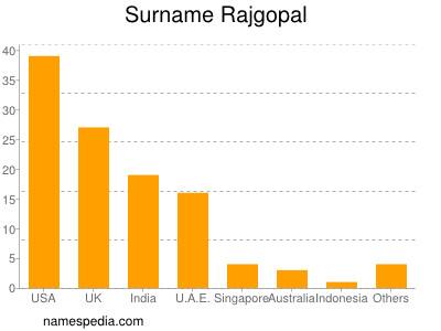 Surname Rajgopal