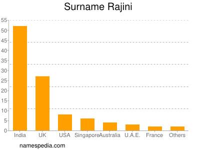Surname Rajini