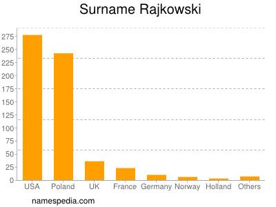 Surname Rajkowski
