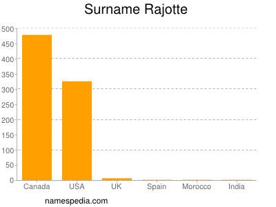 Surname Rajotte