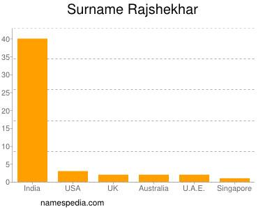 Surname Rajshekhar