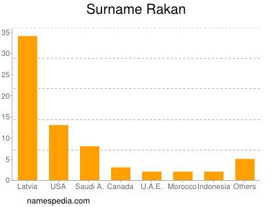 Surname Rakan