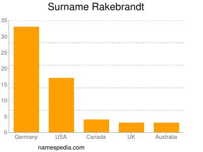 Surname Rakebrandt