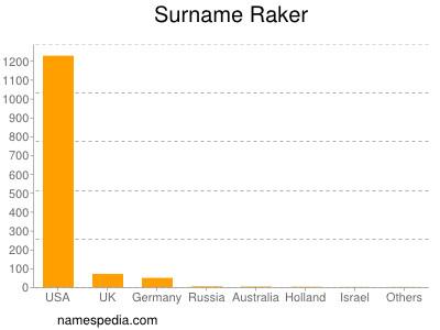 Surname Raker
