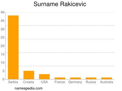 Surname Rakicevic