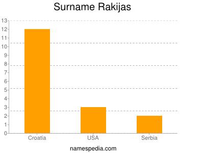 Surname Rakijas