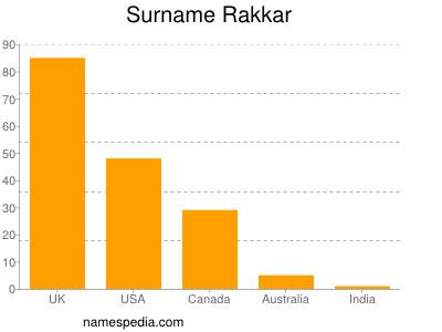 Familiennamen Rakkar