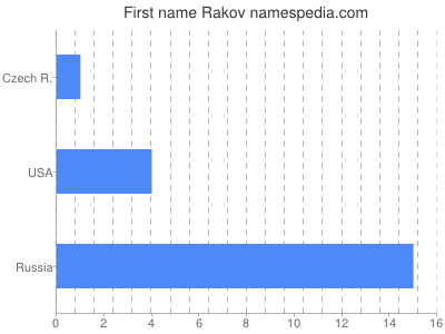 Given name Rakov