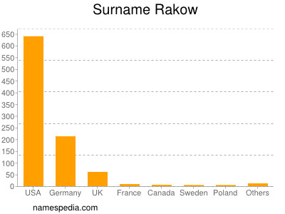Surname Rakow