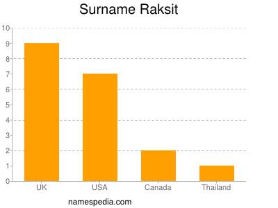 Surname Raksit