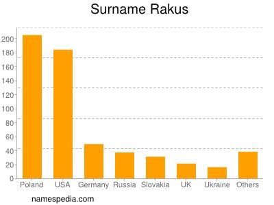 Surname Rakus