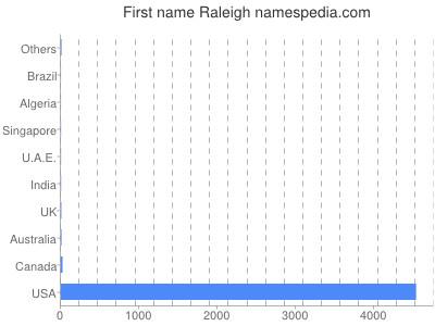 prenom Raleigh