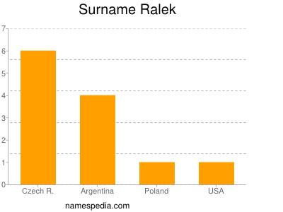 Surname Ralek