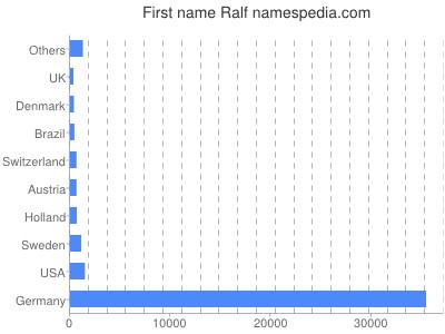 Given name Ralf