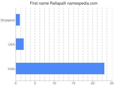 Given name Rallapalli