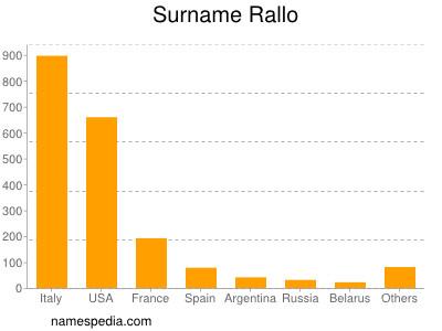 Surname Rallo