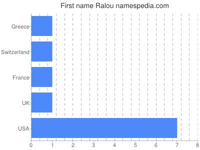Given name Ralou