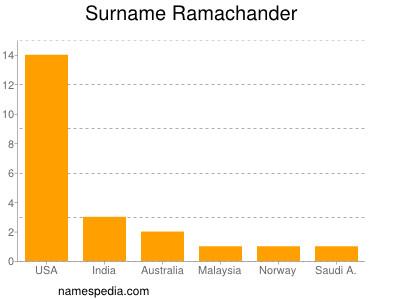 Surname Ramachander