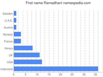 Given name Ramadhani