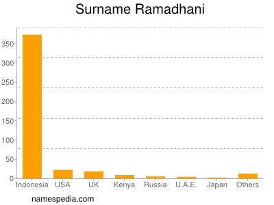 Surname Ramadhani