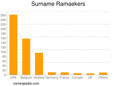 Surname Ramaekers