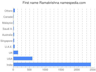 Given name Ramakrishna
