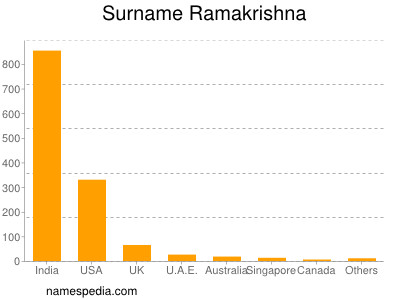Surname Ramakrishna