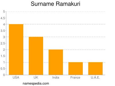 Surname Ramakuri