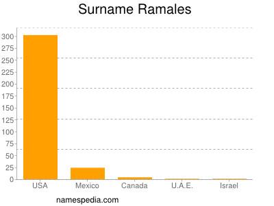 Surname Ramales