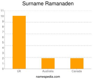 nom Ramanaden