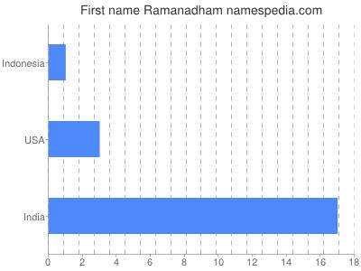 Given name Ramanadham