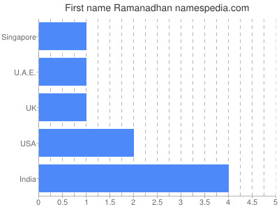 Given name Ramanadhan