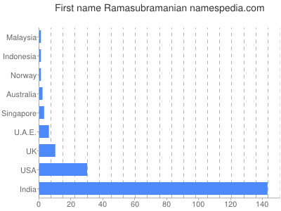 Given name Ramasubramanian