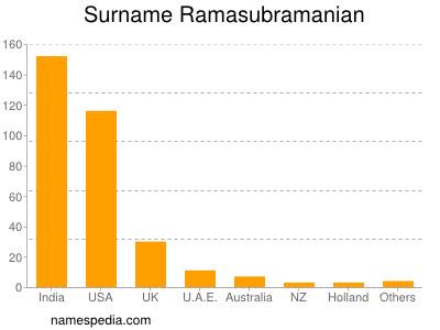 Surname Ramasubramanian