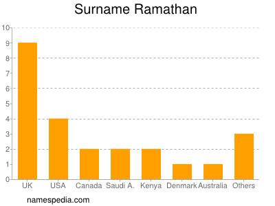 Surname Ramathan