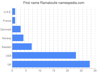 Given name Ramatoulie
