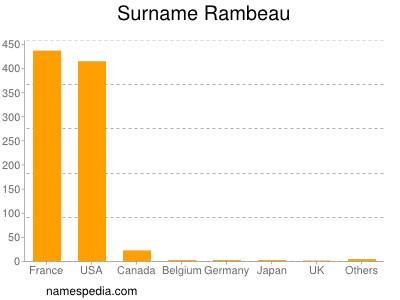 Surname Rambeau