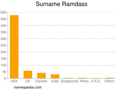 Surname Ramdass