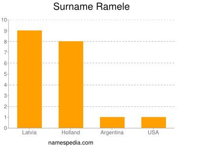 Surname Ramele