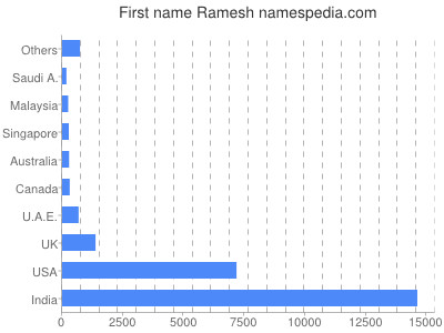 Given name Ramesh
